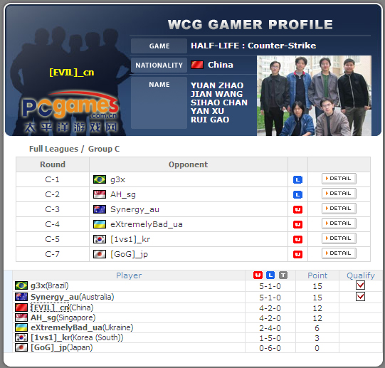 WCG2001