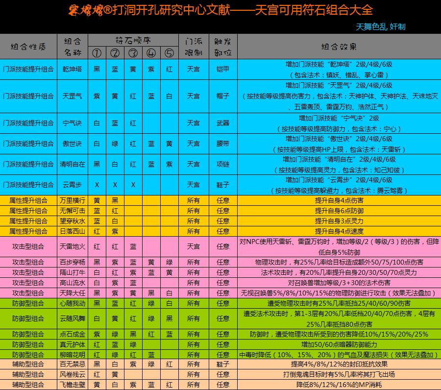 梦幻西游符石组合表_梦幻西游天宫篇 全面解析X9和155符石选择17173.com游戏门户:《梦幻 ...