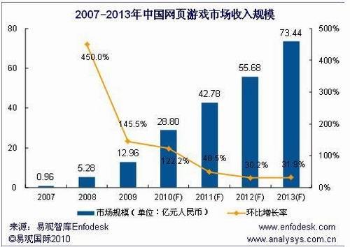 看好页游市场 国内网游厂商加速布局步伐