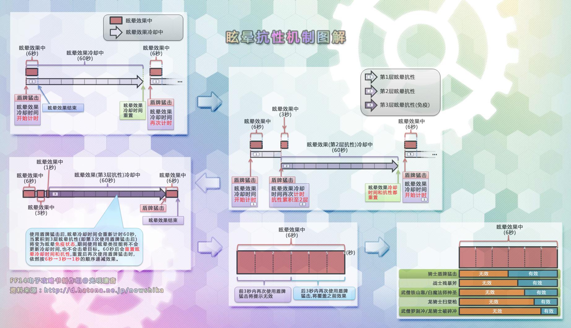 《最终幻想14》眩晕抗性机制详解攻略