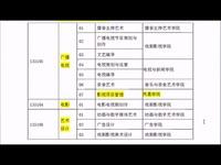 【育明教育】2015年中国传媒大学在职艺术硕士(mfa) 戏剧影