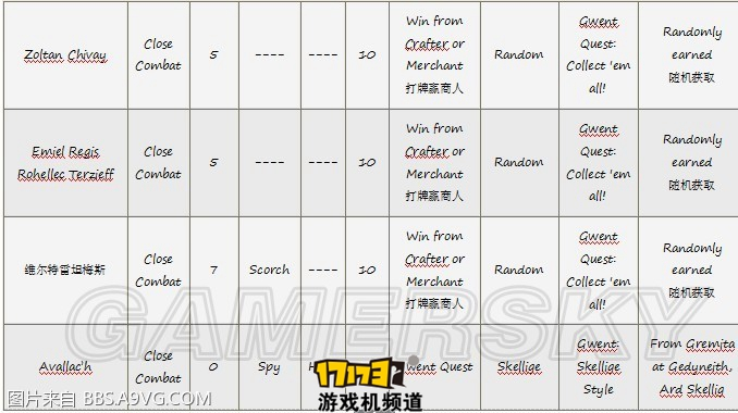 《巫师3》昆特牌收集方式一览-17173游戏机频道